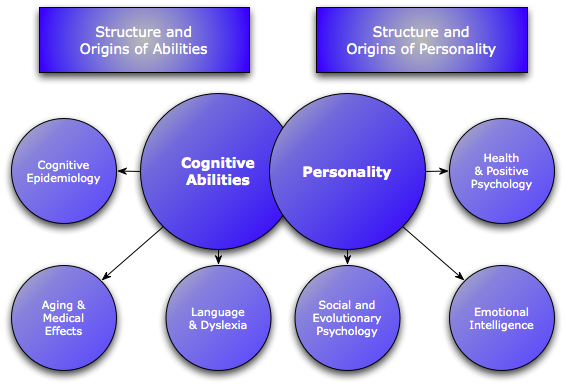 What is the purpose of research in psychology